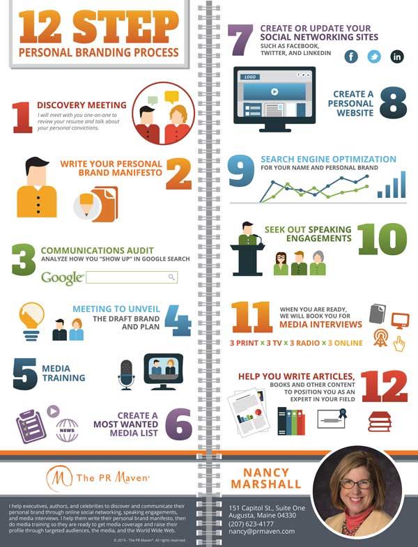 The PR Maven 12-Step Personal Branding Process
