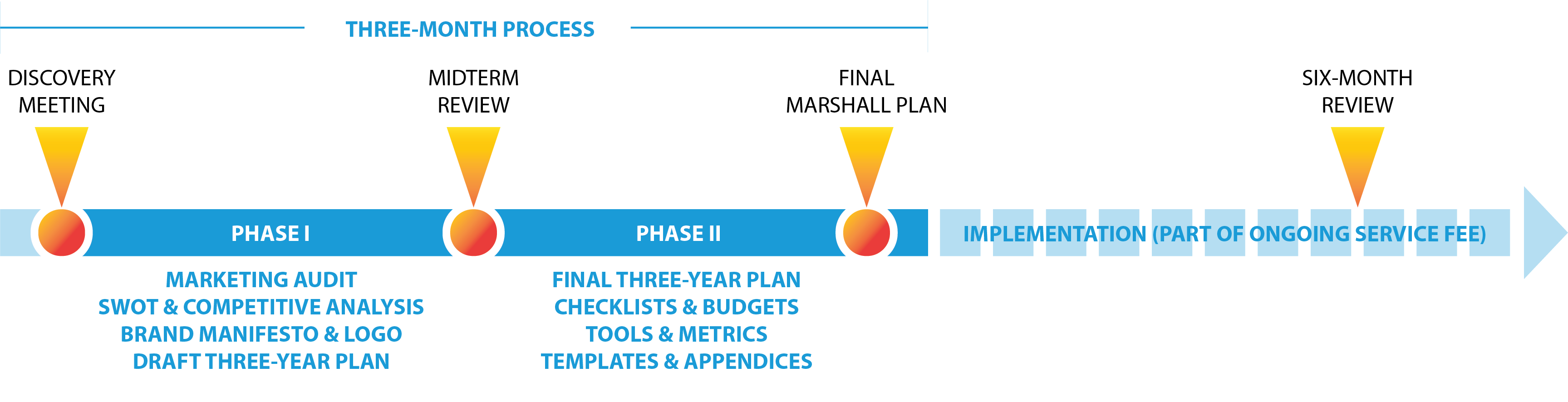 The Marshall Plan phases