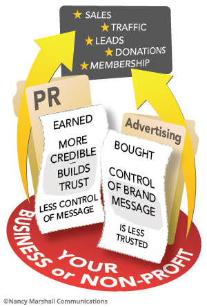 The difference between PR and advertising infographic
